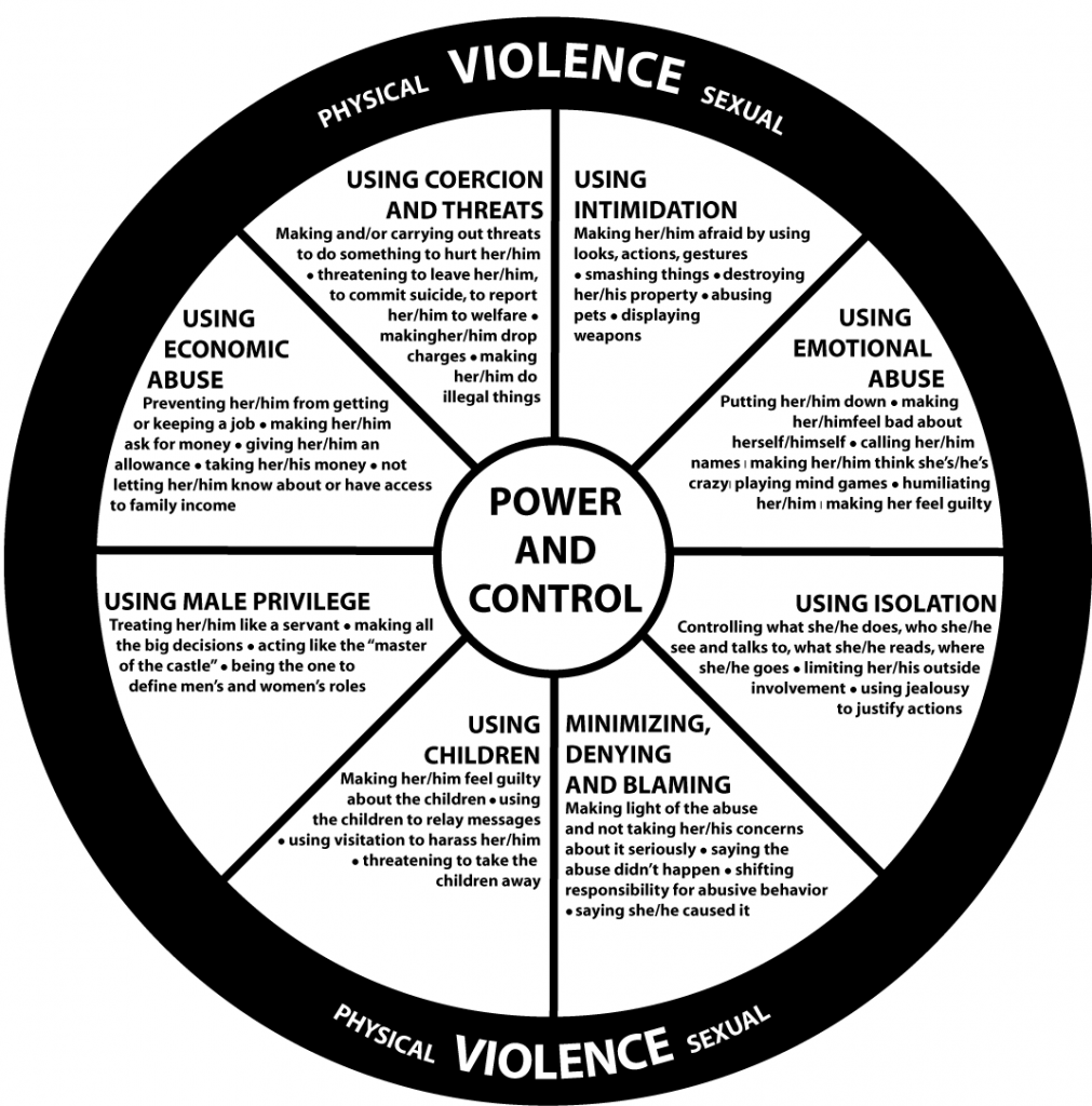 Child Abuse – Office of Family Safety Metropolitan ...  Domestic Violence Wheel