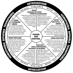 lgbtq power and control wheel
